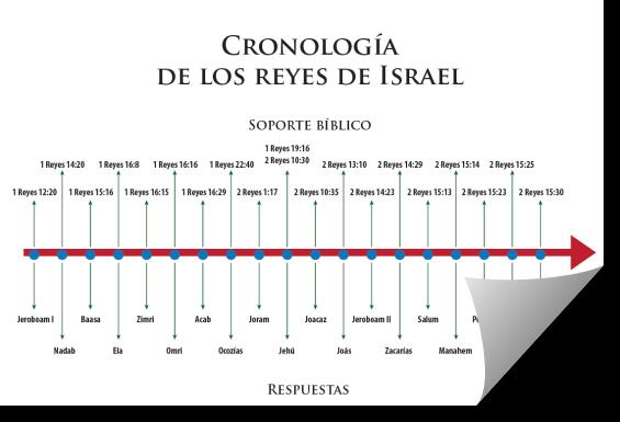 Juegos Biblicos De Cronologia Recursos Biblicos