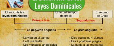El Desarrollo de las Leyes Dominicales