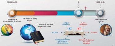 Estudio ilustrado de la Biblia